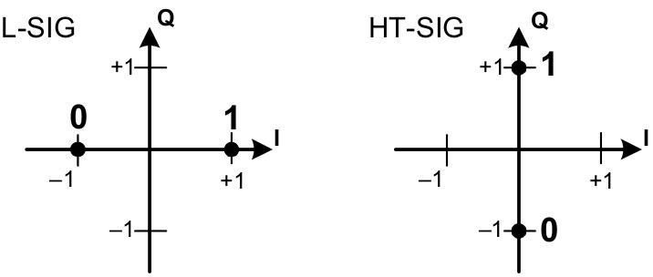 SIGNAL and HT-SIG — OpenOFDM 1 0 documentation